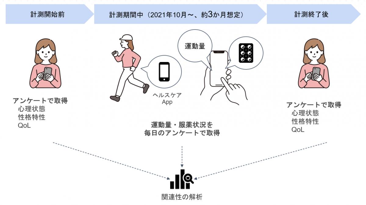 乳がん患者運動習慣調査研究_image