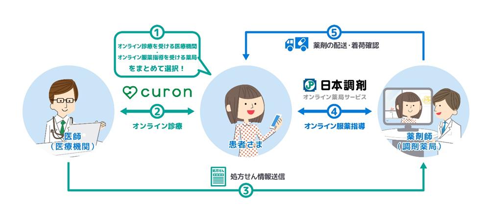 日本調剤_curon_image