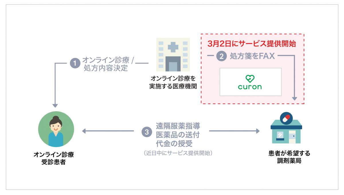 0302_遠隔服葉-01
